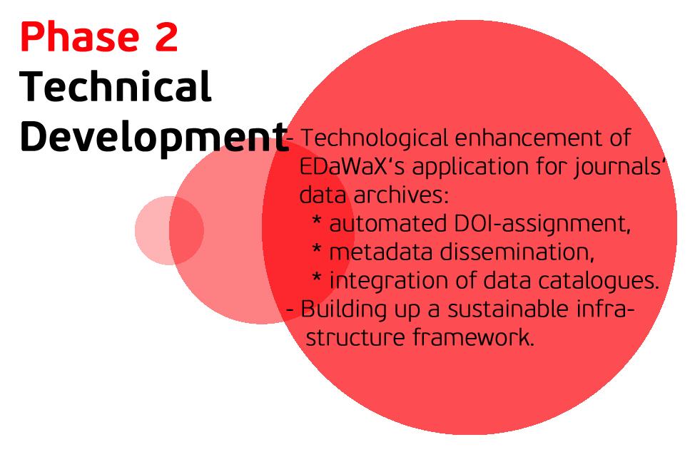 EDW2_Phase2